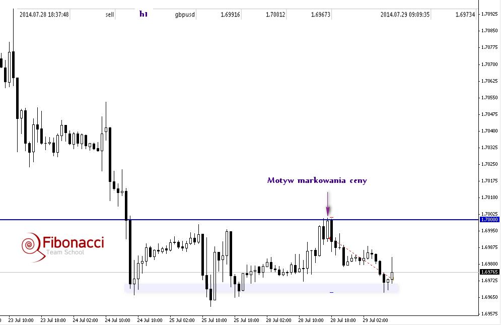 Nie przewiduj, reaguj. Analizy a realny handel v4 – 29 lipca 2014 r.