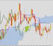 Ichimoku przegląd wykresów dziennych 27 sierpnia 2014: AUDUSD, EURPLN, GBPJPY, XAUUSD