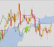 Ichimoku przegląd wykresów dziennych 28 sierpnia 2014: AUDUSD, EURPLN, USDCAD, XAUUSD