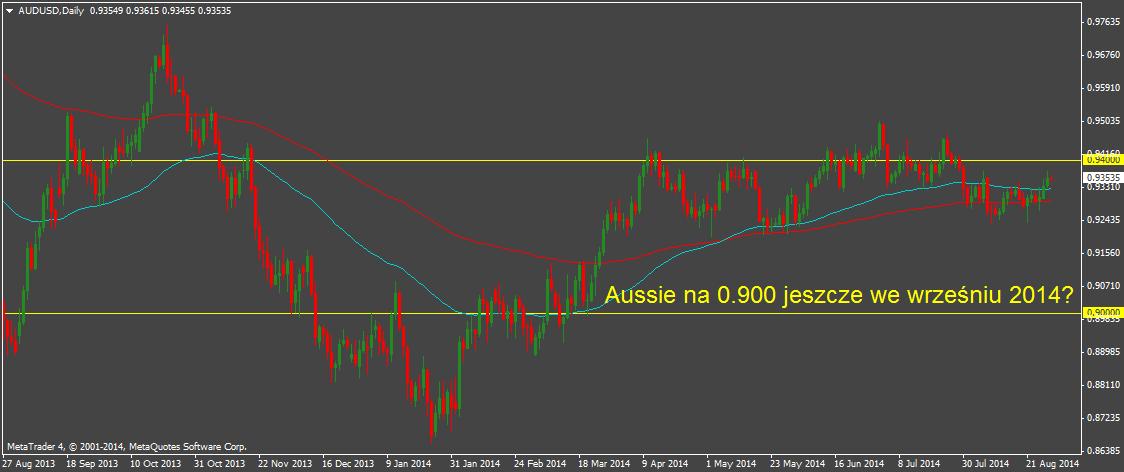 Czy Aussie osunie się o 4 duże figury w przeciągu najbliższego miesiąca?