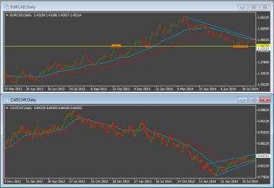 CAD zdaniem Credit Agricole będzie wzrastał w stosunku do EUR i CHF