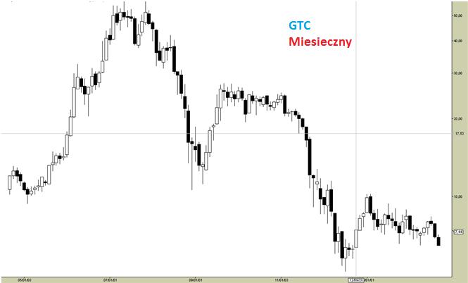 Globe Trade Centre SA [GTC] - analiza techniczna spółki