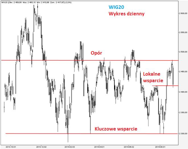 WIG20 wykres dzienny