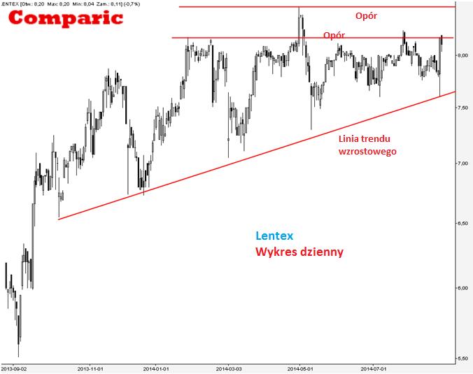 Letnex [LTX] - analiza spółki 26 sierpnia 2014