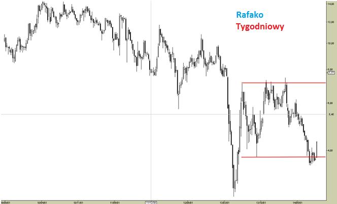 Rafako [RFL] - analiza spółki