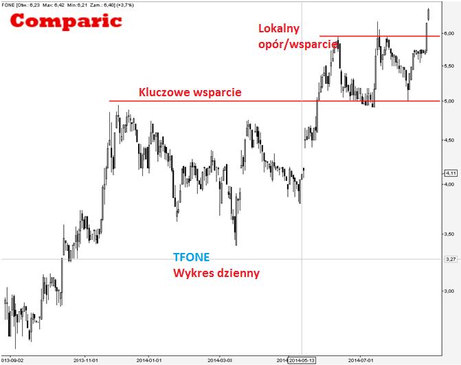 TelForceOne [TFO] - analiza spółki 27 sierpnia 2014