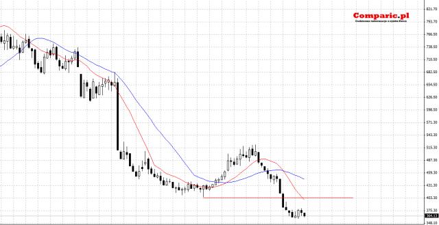 Forex long term analysis
