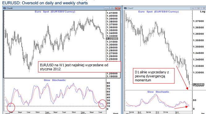 EUR/USD wyprzedane na wykresie dziennym i tygodniowym