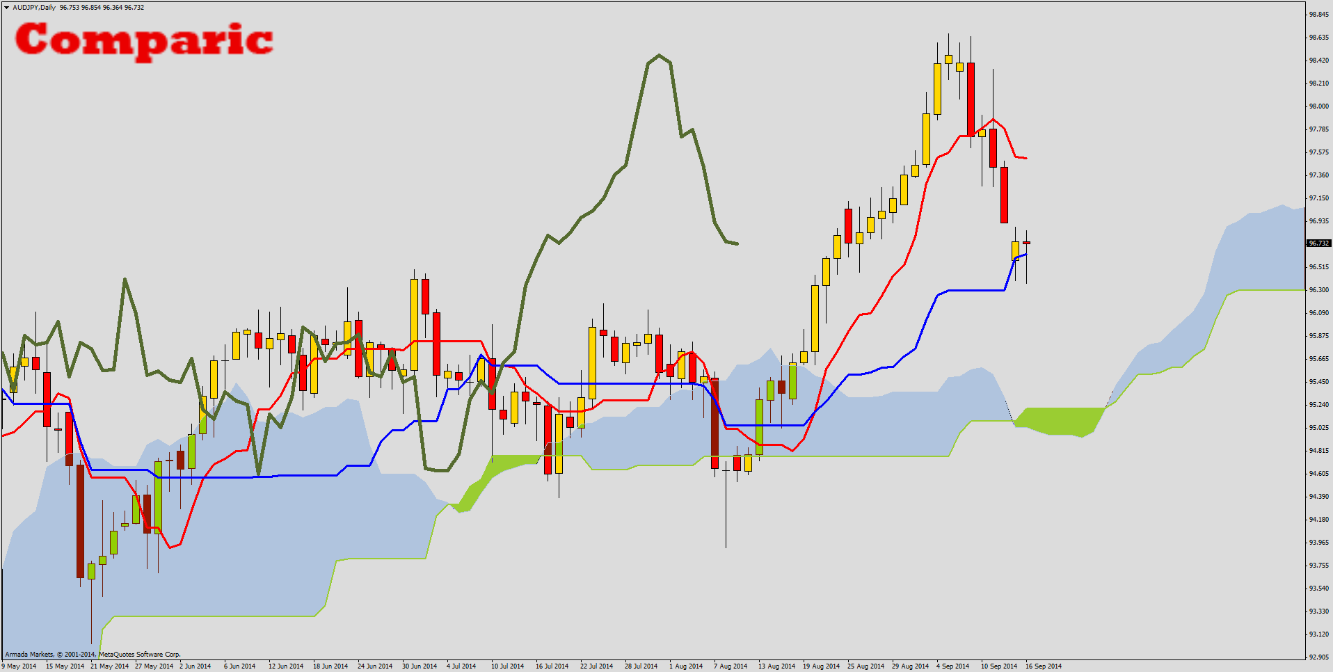 Ichimoku Price Action