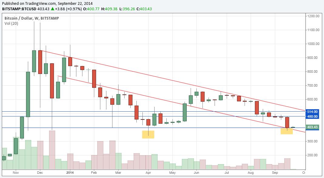 BTC/USD na wykresie W1 znajduje się w kanale spadkowym