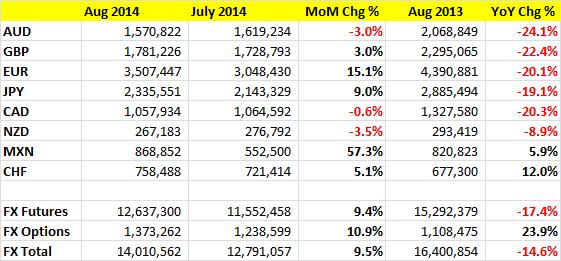 Wolumeny dla poszczególnych walut w CME Group
