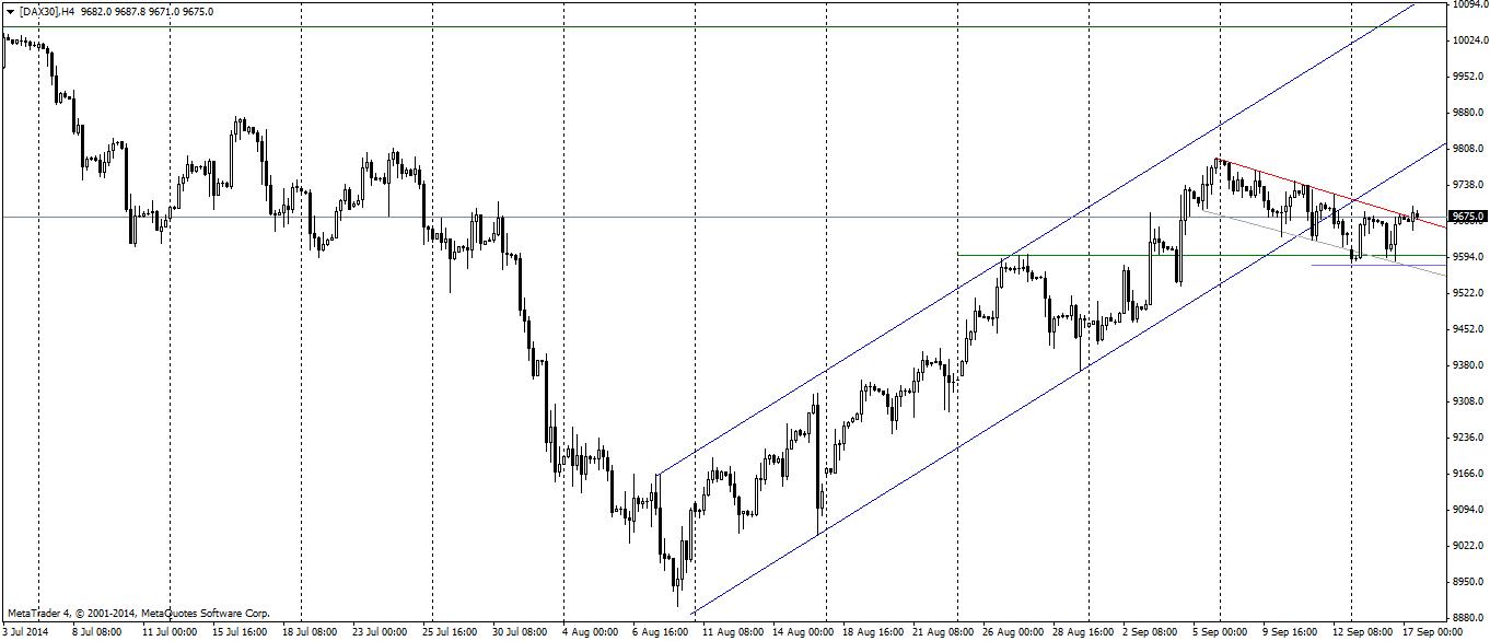 DAX30 na wykresie H4 oczami Admiral Markets