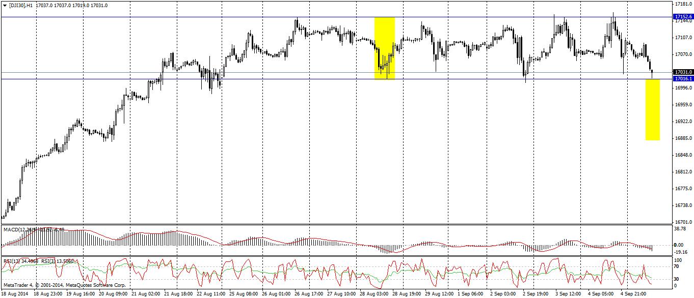 DJI30 - wykres H1