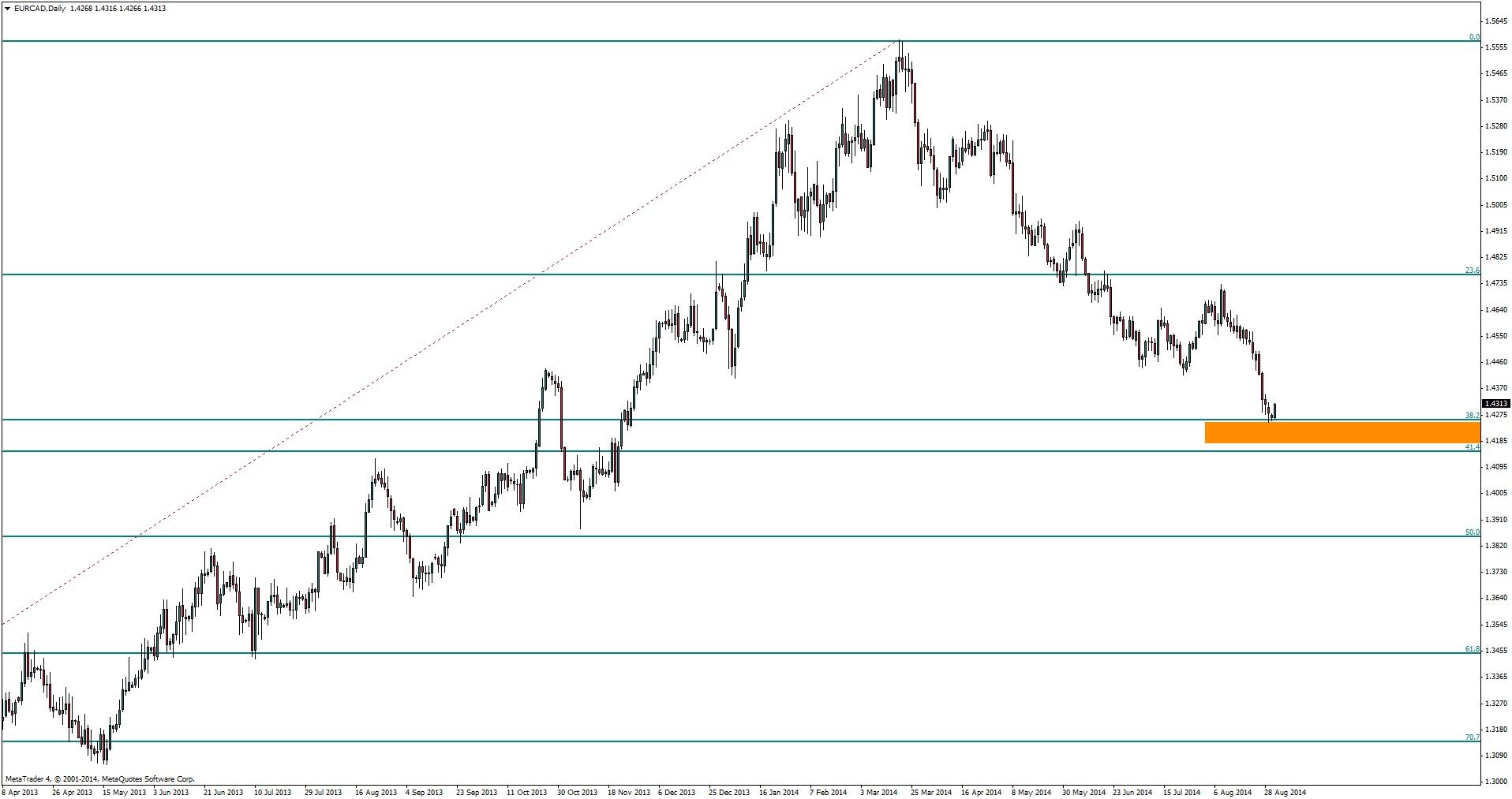 EUR/CAD - walka na silnym wsparciu trwa w najlepsze
