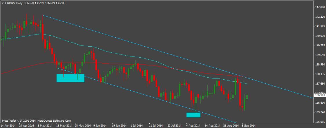 EUR/JPY w silnym kanale spadkowym na D1