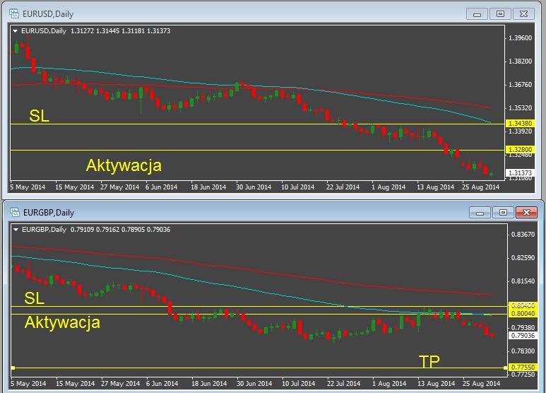 Pozycje Barclays Capital na EUR/USD i EUR/GBP