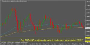 EUR/USD na 1.10-1.15 w 2015?