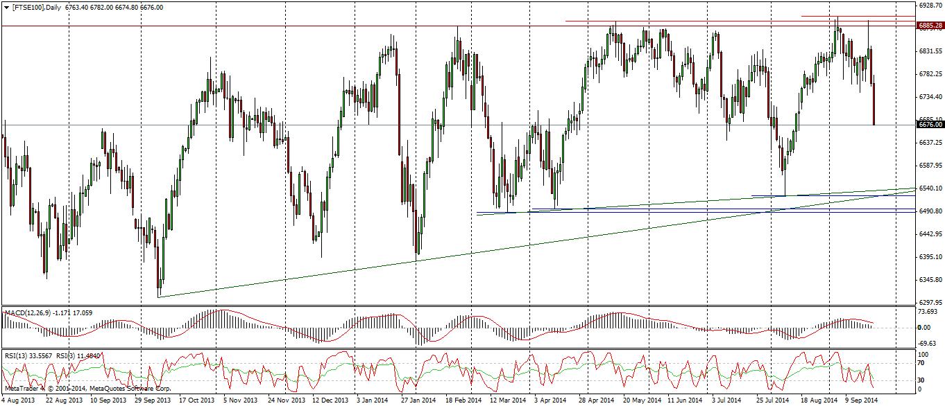 FTSE100 na wykresie dziennym oczami Admiral Markets