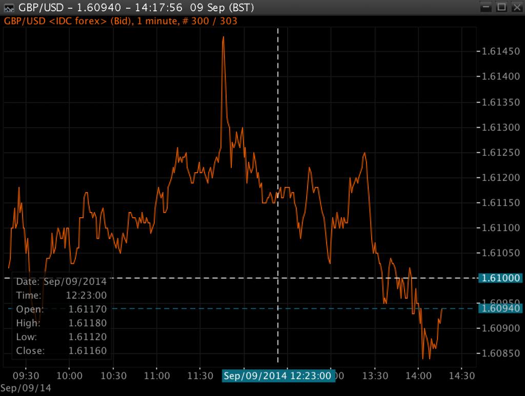Wykres GBP/USD na platformie Alpari