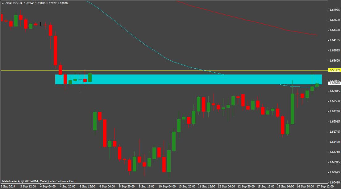 GBP/USD nadal walczy z luką weekendową