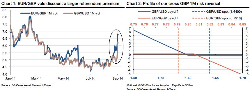 Jak przesuwać będzie się cena funta brytyjskiego?