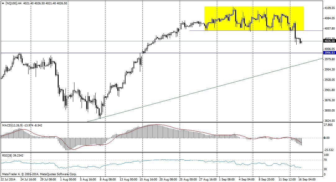 Wczorajsze prognozy Admiral Markets odnośnie NQ100 sprawdziły się