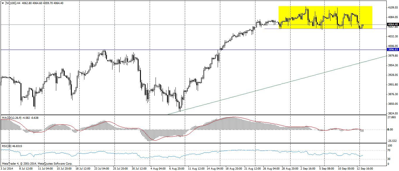Indeks NASDAQ100 na wykresie H4 | Opracowanie Admiral Markets