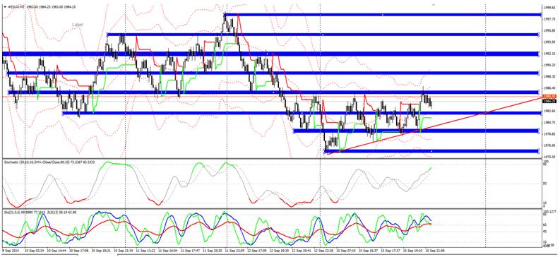 S&P500 na dzisiaj - szukamy okazji do wejścia w krótkie pozycje