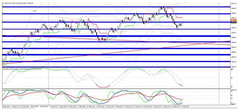 Sytuacja na SP500 po posiedzeniu FOMC wygląda naprawdę ciekawie.