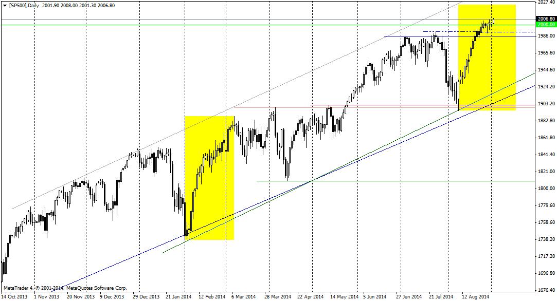 Czy powtórzy się sytuacja z lutego 2014, co doprowadziłoby do przerodzenia się obecnej zwyżki w trend boczny?