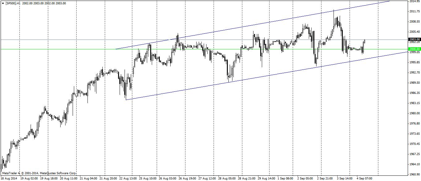 S&P500 na wykresie godzinowym