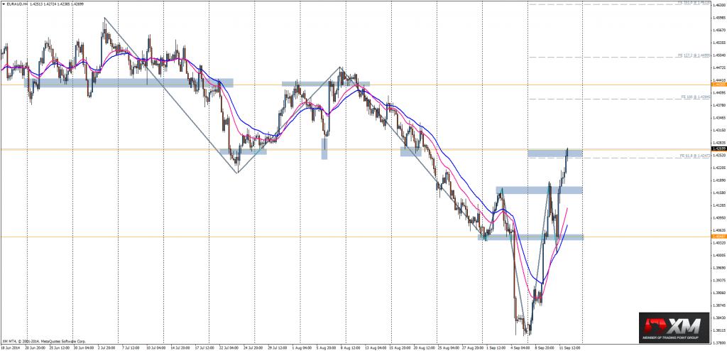 Wykres EUR/AUD 4-godzinny.