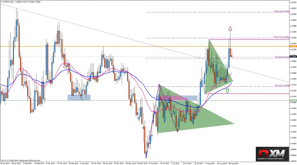 Rzut okiem na złotówkę - analiza USD/PLN, EUR/PLN