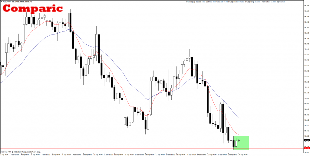 Price Action AUD/JPY