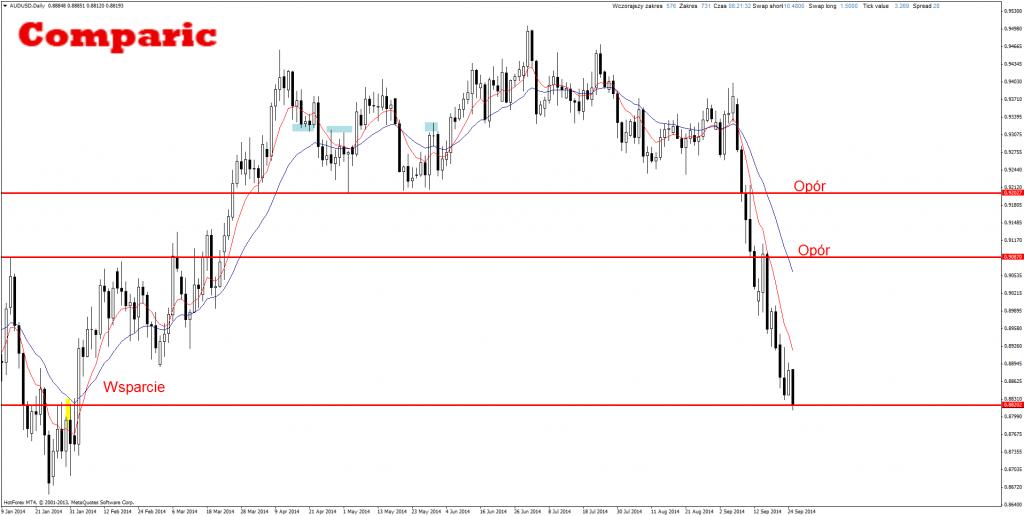 Price Action AUD/USD