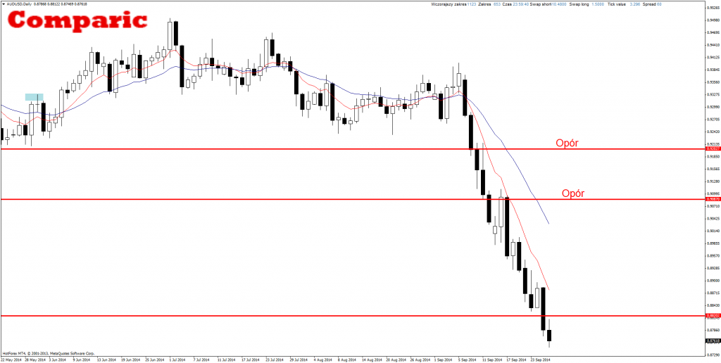 Price Action AUD/USD