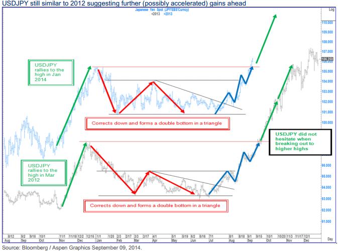 Podobieństwo pomiędzy trendem obecnym, a sprzed dwóch lat