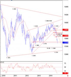 Credit Suisse EUR/USD