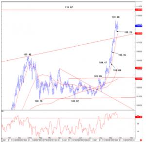 Credit Suisse USD/JPY