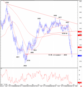 Credit Suisse AUD/USD