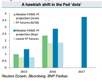 Kropki FEDu wyraźnie wyższe od tych podawanych jeszcze kilka miesięcy temu