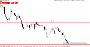 Price Action analiza EUR/AUD