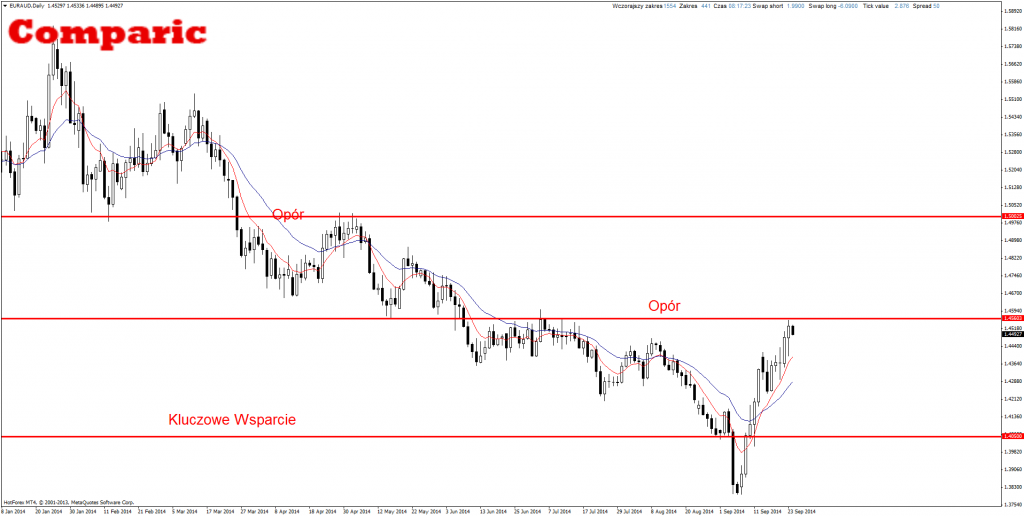 Price Action EUR/AUD