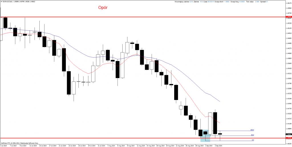 Price Action EUR/AUD