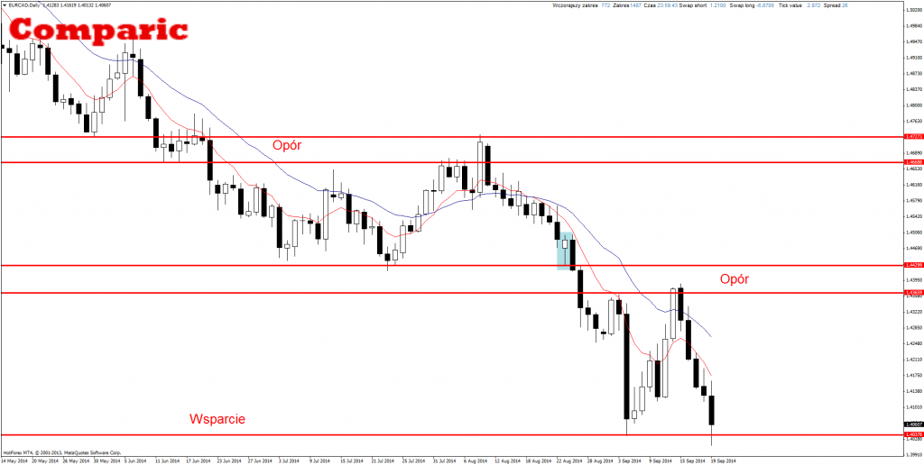 Price Action EUR/CAD
