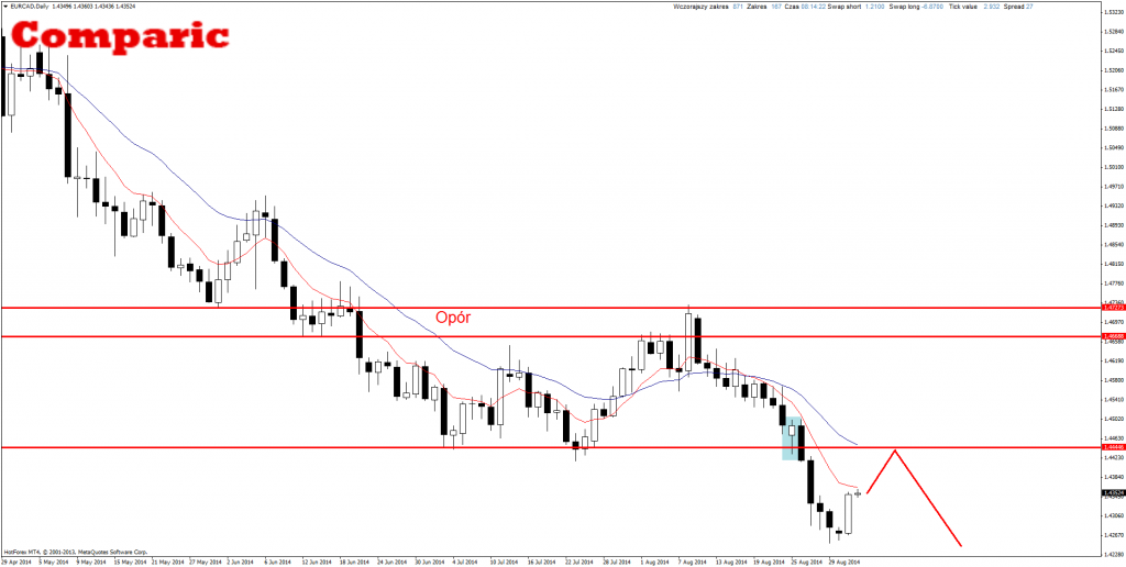 EUR/CAD Price Action