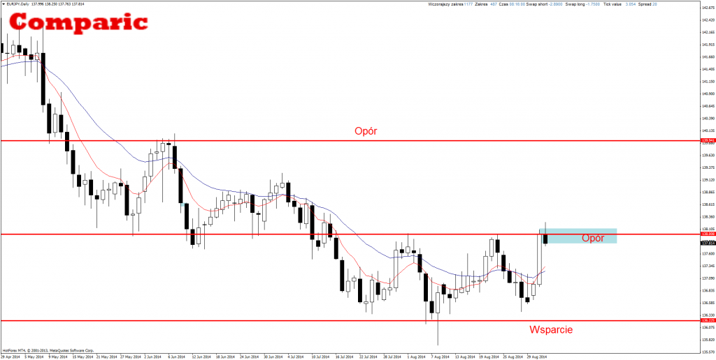 EUR/JPY price action