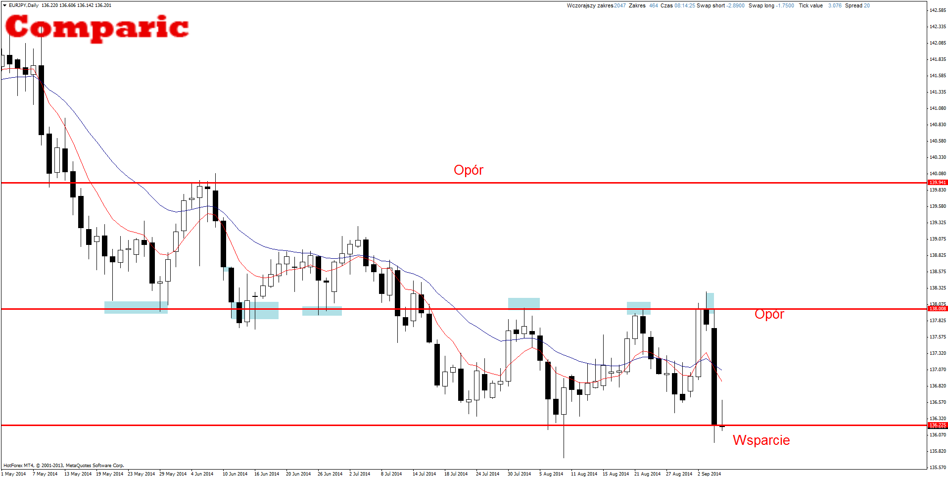Price Action Firex EUR/JPY