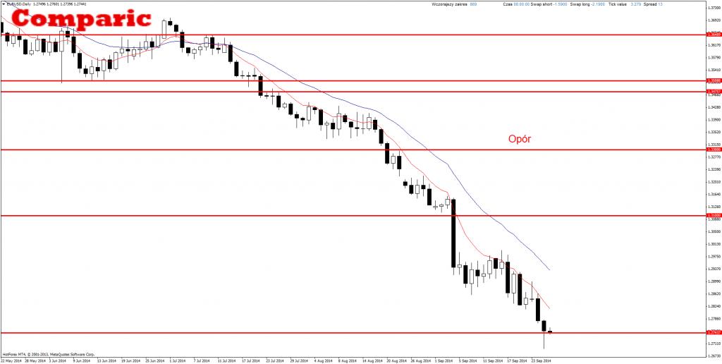 Price Action EUR/USD