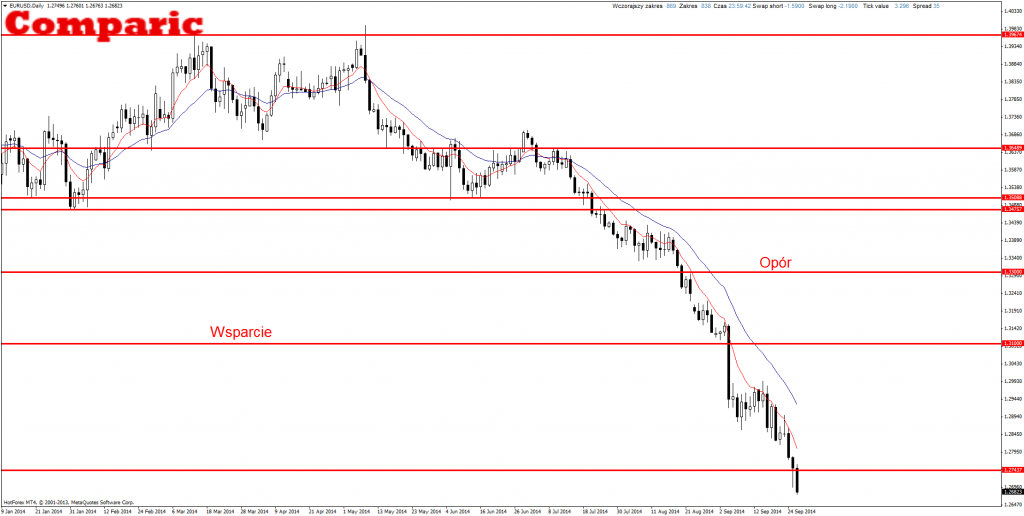 Price Action EUR/USD